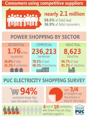 More than 2 million consumers in Pennsylvania have switched energy suppliers.