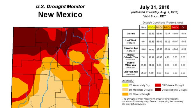 U.S. drought monitor in Las Cruces, released July 31, 2018.
