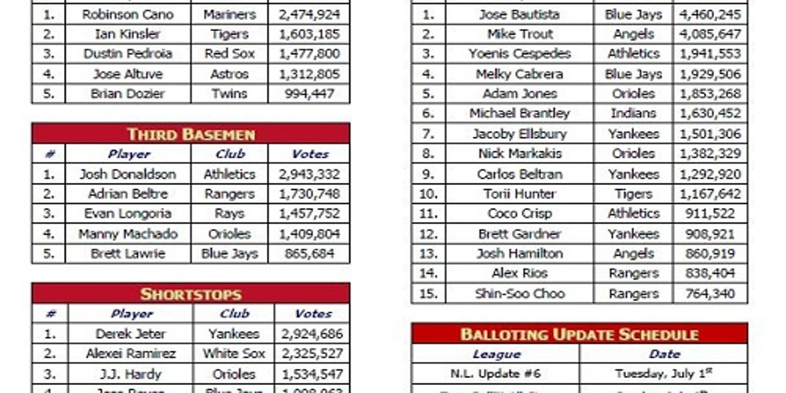 Jeter on track for ninth all-star fan election