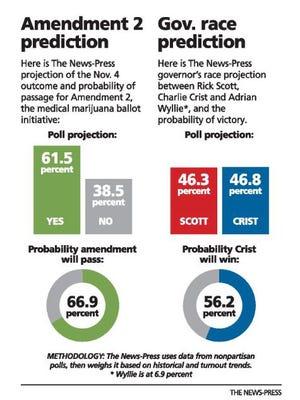 Amendment 2 Prediction and Gov. race prediction