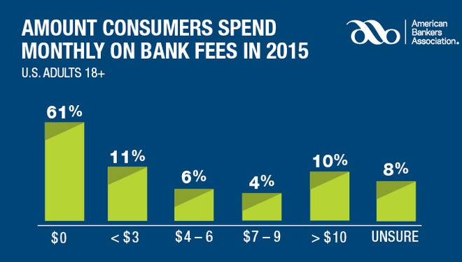 The majority of Americans don't pay bank fees, according to the American Bankers Association.