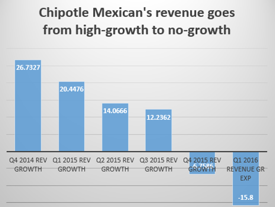 Chipotle's momentum fades away.