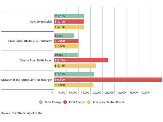 Other power companies gave more to Ohio politicians