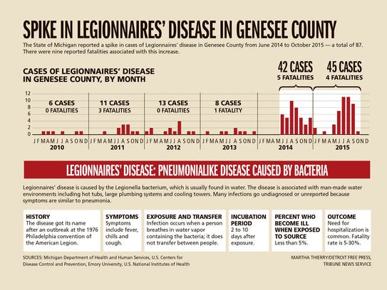 Spike in Legionnaires' disease in Genesee County