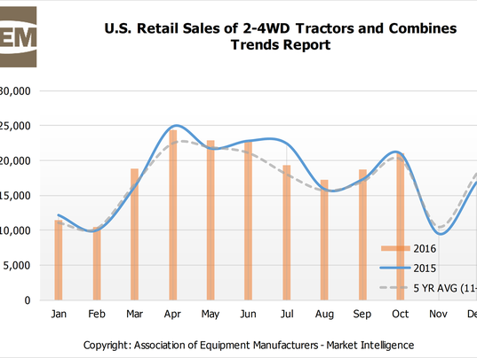 AEM-Ag-Equipment-Retail-Sales-Oct-2016-Trends.png