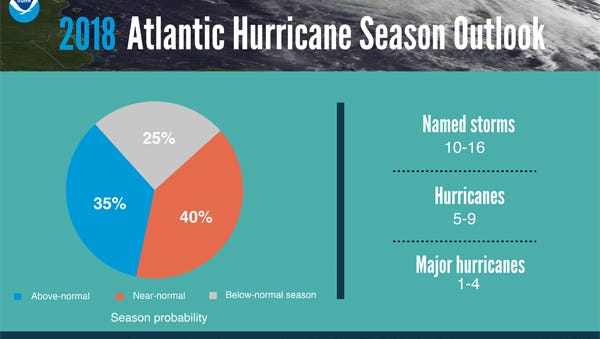 NOAA 2018 hurricane season forecast.