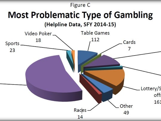 This chart demonstrates the most commonly sited primary type of gambling for people calling the Pennsylvania gambling helpline in fiscal year 2014-15. It is included in the Pennsylvania Department of Drug and Alcohol Programs' 2015 Compulsive and Problem Gambling Annual Report.