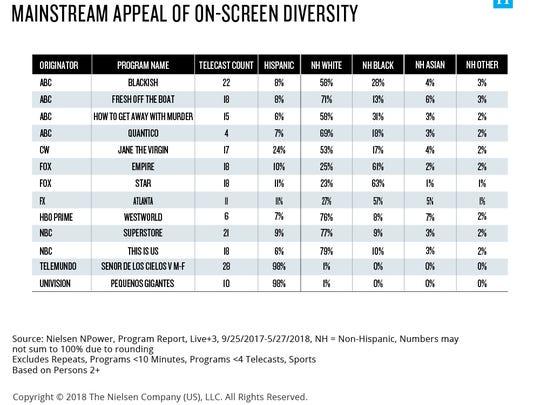 Nielsen's breakdown of TV series by ethnicity of viewers.