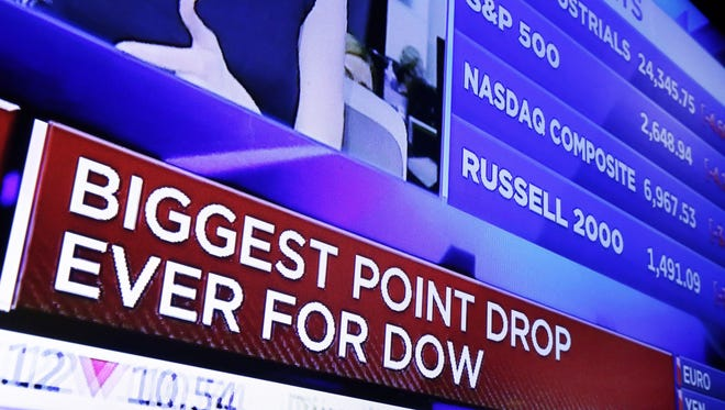 A television screen on the floor of the New York Stock Exchange headlines the stock index news at the close of trading, Monday, Feb. 5, 2018. The Dow Jones industrial average plunged more than 1,100 points Monday.