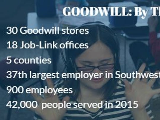Goodwill of Southwest Florida by the numbers