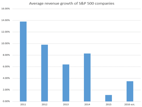 The average revenue growth of S&P 500 companies has