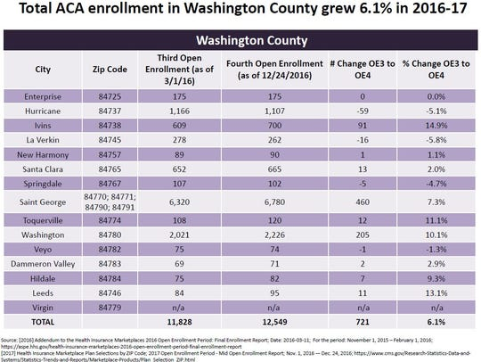 Enrollment numbers by zip code show Washington County