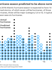 Graphic notes what is predicted for the 2018 hurricane season and compares this year's expectations to the predictions and actual hurricanes from previous years.