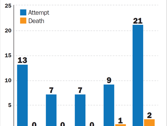 636258810290799747-OCJ-deaths-attempts-graph-3-23-17.png