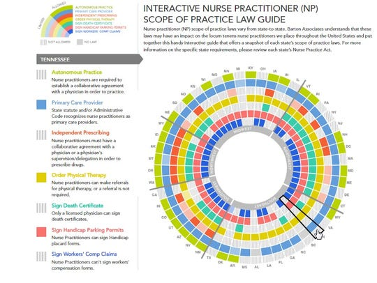 The wheel indicates to what extent nurse practitioners