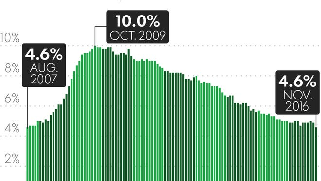 The national unemployment rate dipped to a nine-year low of 4.6% in Nocwnvwe