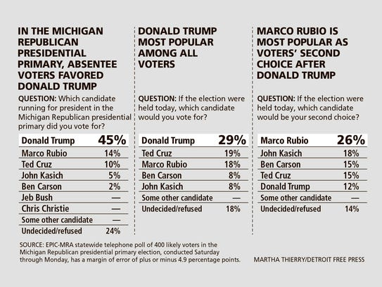 Results of a poll of Michigan Republican primary voters