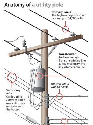 Anatomy of a utility pole.