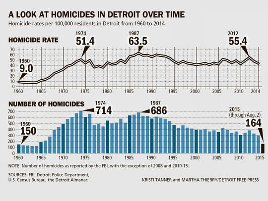 A look at homicides in Detroit over time