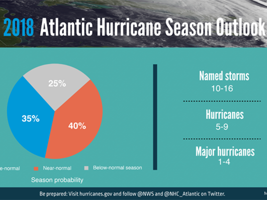 2018 Hurricane Season Us Forecasters Expect 10 16 Tropical Storms