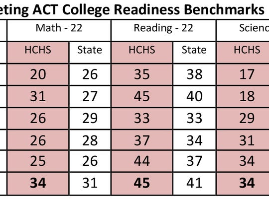 Percentage of students meeting ACT college readiness benchmarks