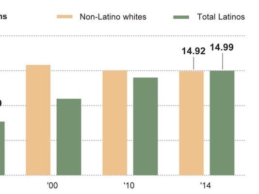 Latinos California.jpg