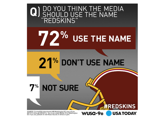 redskins should the team name be Rage-filled pundits mike yard and rory albanese debate whether the nfl  should change the controversial name of the washington redskins tags:rory.