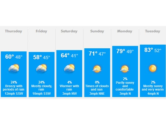 weather may 8