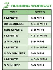 Running Workout chart.