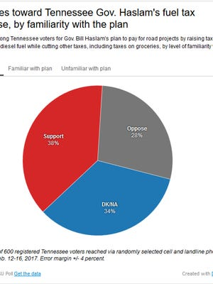 An MTSU poll found, 38 percent of Tennessee state voters expressed support for Gov. Bill Haslam's gas tax proposal.
