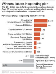 Graphic shows highlights of proposed federal spending bill.