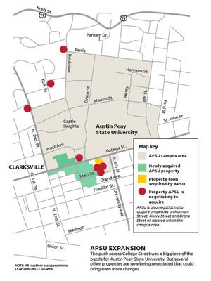 The push across College Street was a big piece of the puzzle for Austin Peay State University. But several other properties are now being negotiated that could bring even more changes.