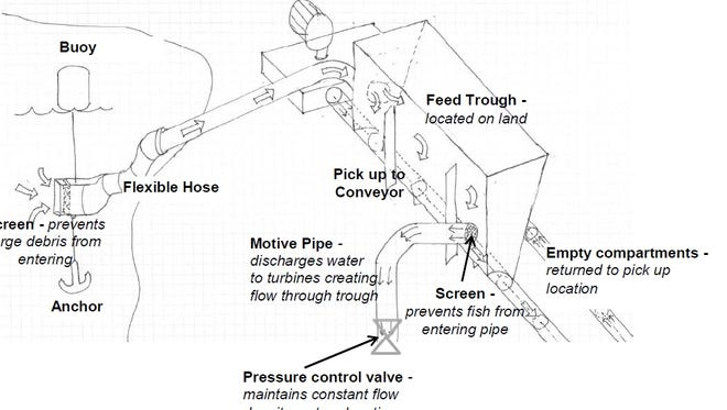 This drawing depicts the system Briana Conners of Cincinnati developed to get fish past tall dams like Shasta Dam.