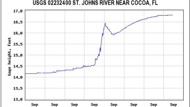 River gauges show the St. Johns River near Cocoa reaching flood stage, according to a U.S. Geological Survey gauge.