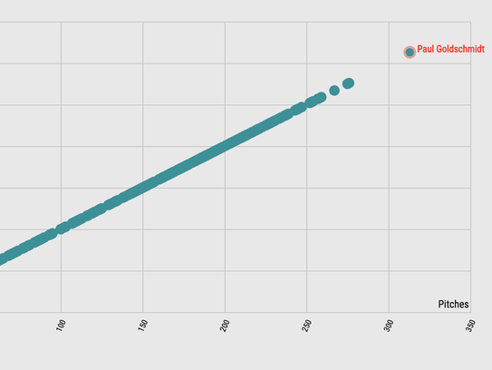A look at Paul Goldschmidt's stats.