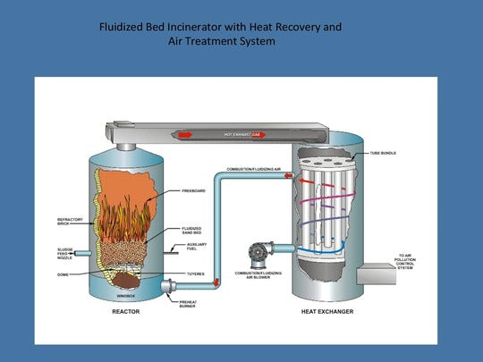 This diagram shows how the incinerator and heat exchanger work.