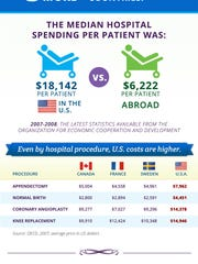 FTFin-Hospital-Costs