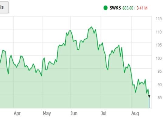 Skyworks shares