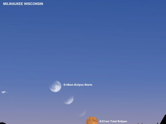 Look up in the skies early on Jan. 31 for a rare triple phenomenon - a super moon, meaning it will appear larger than normal, a blue moon because it will be the second full moon in the month, and a blood moon as the lunar orb turns a reddish tint during a total eclipse. Folks in the Milwaukee area who want to see the super-blue-blood moon during the total lunar eclipse should head to higher ground because it will appear low on the west horizon a few hours before the sun comes up.