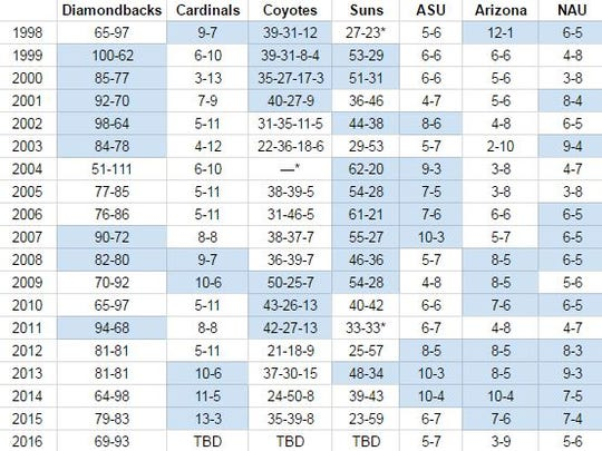 A look at the records of Arizona pro sports and college football teams since 1998 (winning seasons in blue).