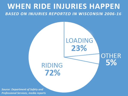 The majority of injuries on amusement park rides happen while the ride is running.