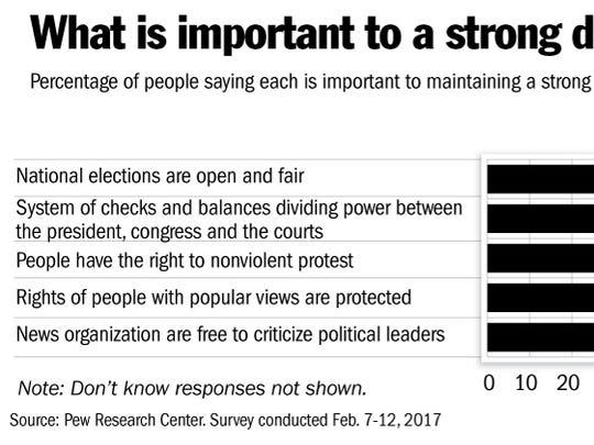 A Pew Research Center survey found that strong majorities
