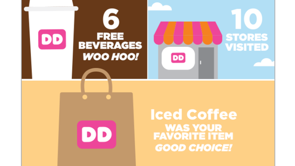 Dunkin Donuts sent this to me based on only a couple months of information. Multiple this by like three and it's accurate.