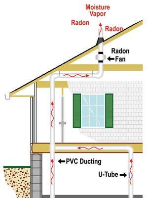 Mitigation system with a fan in the attic.