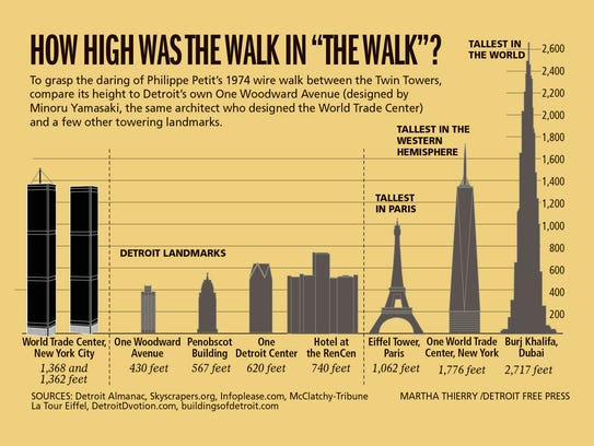 """How high was the walk in """"The Walk?"""""""