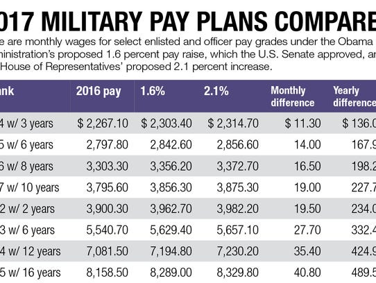 Military pay raise on track for January despite budget discord in ...