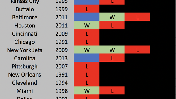 AFC Playoff Team Historical Comparisons: It's Wide Open