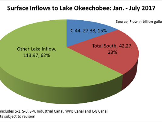636380566378594413-LAKE-O-inflows-this-year.PNG