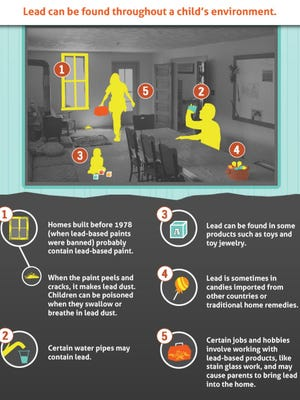 Sources of lead poisoning in homes
