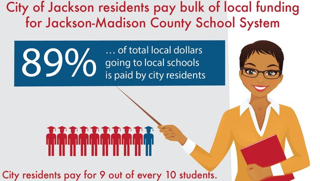 City residents pay bulk of local funding for schools.